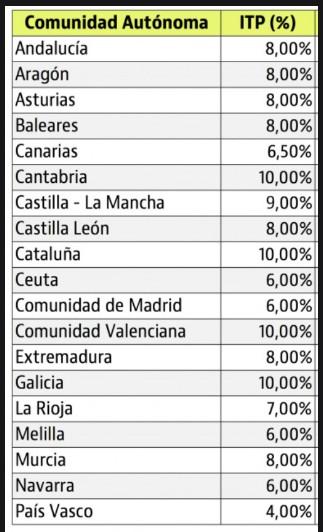 Mokestis notarui ispanijoje uz nekilnojama turta